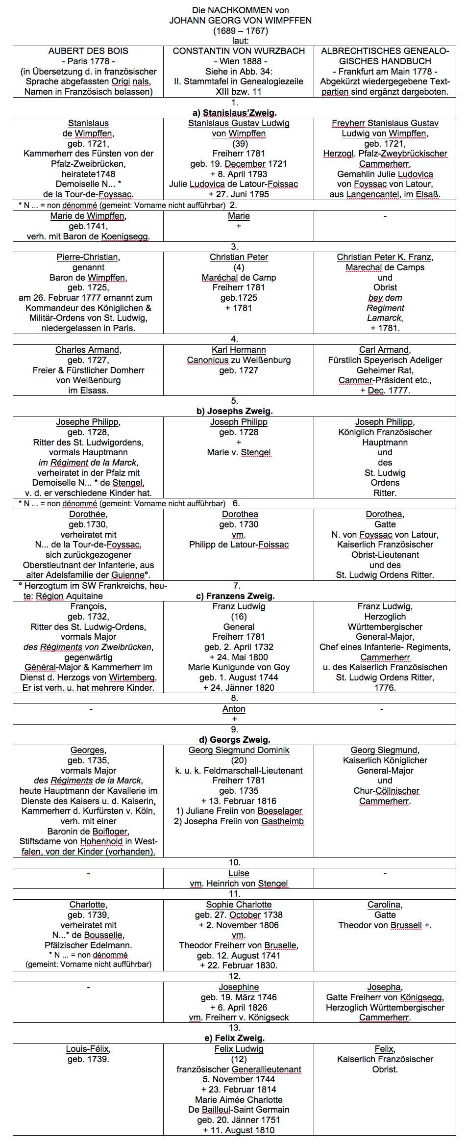 Die NACHKOMMEN von JOHANN GEORG VON WIMPFFEN (1689 – 1767) laut: AUBERT DES BOIS - Paris 1778 - (in Übersetzung d. in französischer Sprache abgefassten Origi nals, Namen in Französisch belassen) CONSTANTIN VON WURZBACH - Wien 1888 - Siehe in Abb. 34: II. Stammtafel in Genealogiezeile XIII bzw. 11 ALBRECHTISCHES GENEALO- GISCHES HANDBUCH - Frankfurt am Main 1778 - Abgekürzt wiedergegebene Text- partien sind ergänzt dargeboten. 1. a) Stanislaus'Zweig. Stanislaus de Wimpffen, geb. 1721, Kammerherr des Fürsten von der Pfalz-Zweibrücken, heiratete1748 Demoiselle N... * de la Tour-de-Foyssac. Stanislaus Gustav Ludwig von Wimpffen (39) Freiherr 1781 geb. 19. December 1721 + 8. April 1793 Julie Ludovica de Latour-Foissac + 27. Juni 1795 Freyherr Stanislaus Gustav Ludwig von Wimpffen, geb. 1721, Herzogl. Pfalz-Zweybrückischer Cammerherr, Gemahlin Julie Ludovica von Foyssac von Latour, aus Langencantel, im Elsaß. * N ... = non dénommé (gemeint: Vorname nicht aufführbar) 2. Marie de Wimpffen, geb.1741, verh. mit Baron de Koenigsegg. Marie + - 3. Pierre-Christian, genannt Baron de Wimpffen, geb. 1725, am 26. Februar 1777 ernannt zum Kommandeur des Königlichen & Militär-Ordens von St. Ludwig, niedergelassen in Paris. Christian Peter (4) Maréchal de Camp Freiherr 1781 geb.1725 + 1781 Christian Peter K. Franz, Marechal de Camps und Obrist bey dem Regiment Lamarck, + 1781. 4. Charles Armand, geb. 1727, Freier & Fürstlicher Domherr von Weißenburg im Elsass. Karl Hermann Canonicus zu Weißenburg geb. 1727 Carl Armand, Fürstlich Speyerisch Adeliger Geheimer Rat, Cammer-Präsident etc., + Dec. 1777. 5. b) Josephs Zweig. Josephe Philipp, geb. 1728, Ritter des St. Ludwigordens, vormals Hauptmann im Régiment de la Marck, verheiratet in der Pfalz mit Demoiselle N... * de Stengel, v. d. er verschiedene Kinder hat. Joseph Philipp geb. 1728 + Marie v. Stengel Joseph Philipp, Königlich Französischer Hauptmann und des St. Ludwig Ordens Ritter. * N ... = non dénommé (gemeint: Vorname nicht aufführ